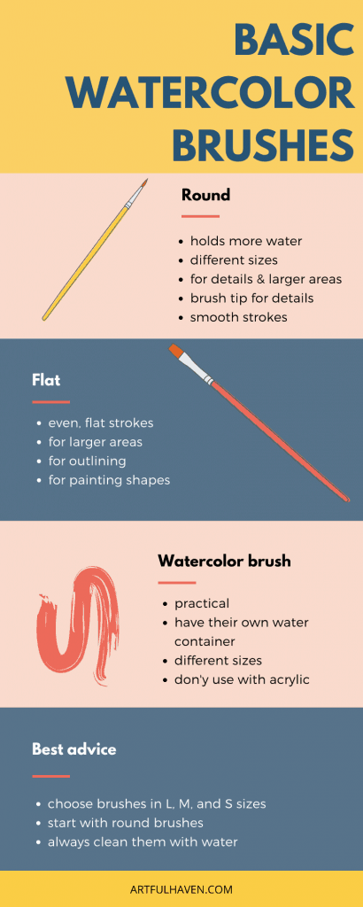 art tools infographic for watercolor brushes